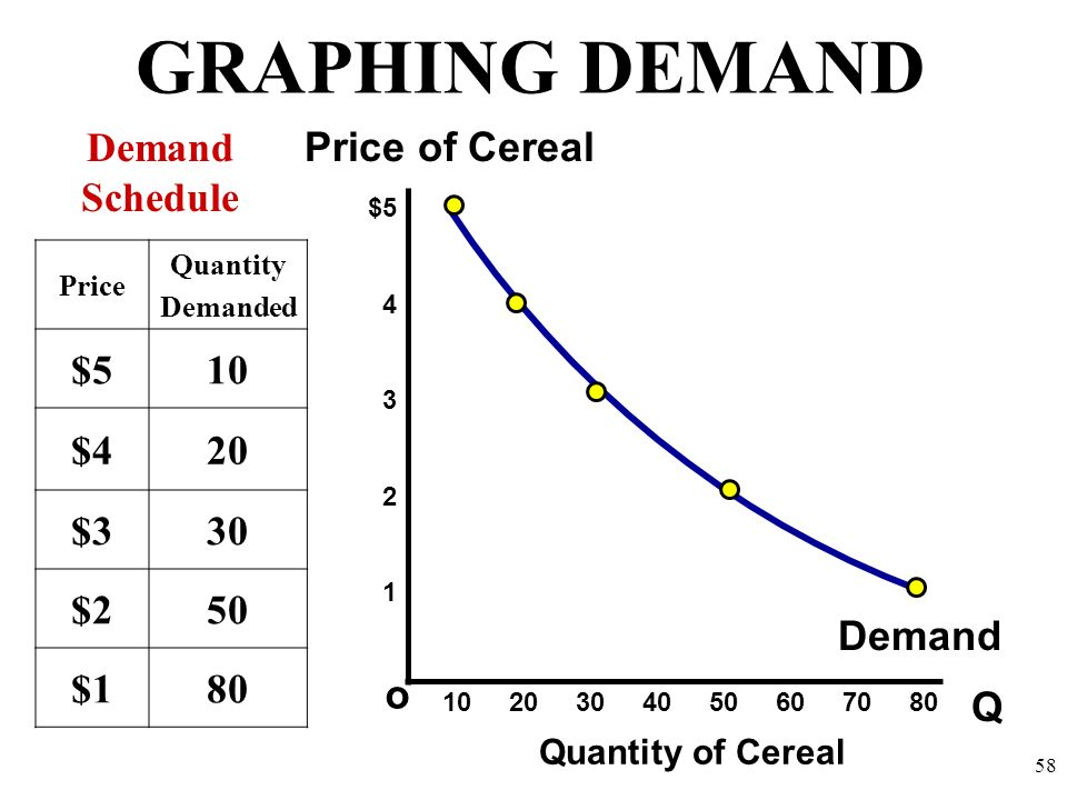 GRAPHING DEMAND Demand Schedule Price of Cereal $5 10 $4 20 $3 30 $2