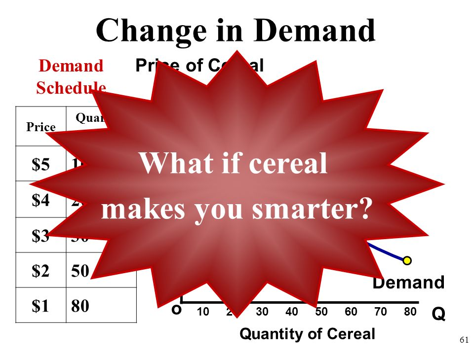 Change in Demand What if cereal makes you smarter Demand Schedule