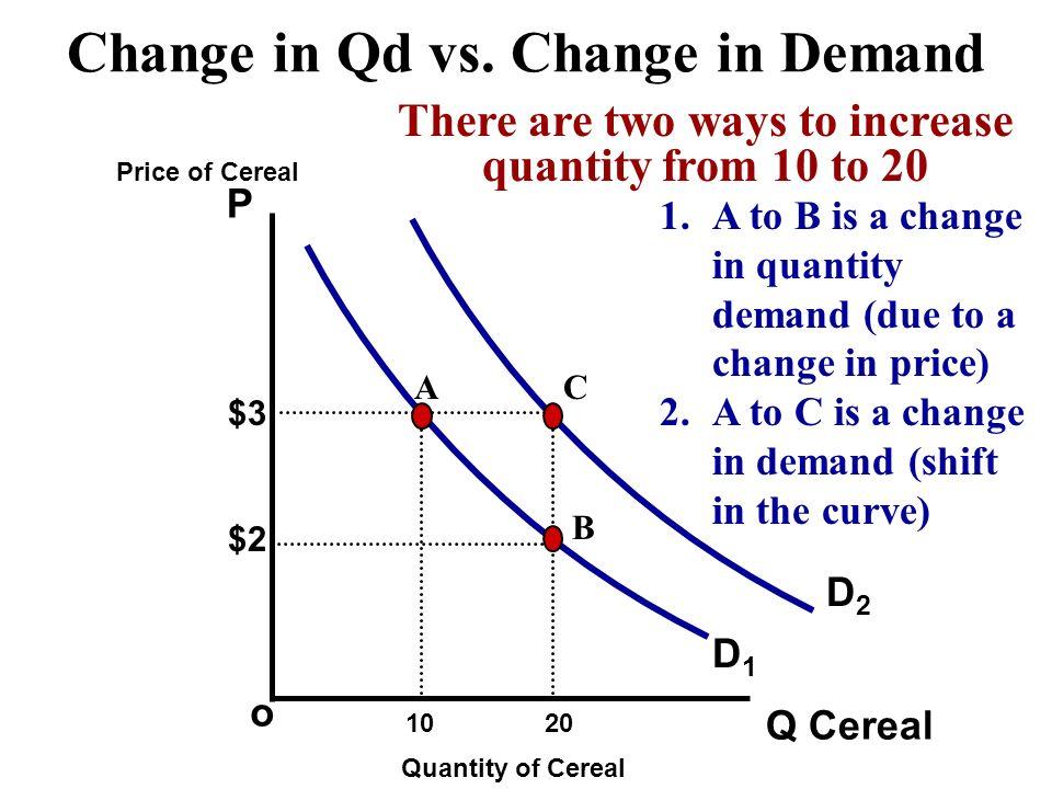 Change in Qd vs. Change in Demand