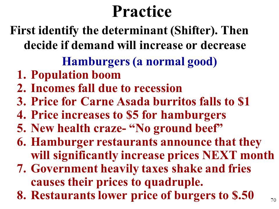 Hamburgers (a normal good)