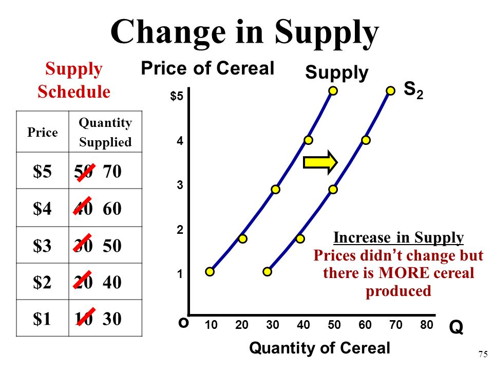 Prices didn't change but there is MORE cereal produced