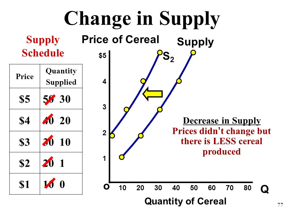 Prices didn't change but there is LESS cereal produced