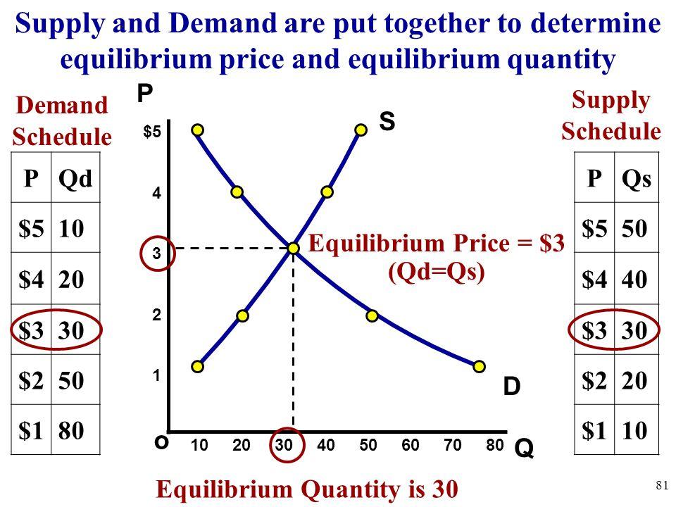 Equilibrium Price = $3 (Qd=Qs) Equilibrium Quantity is 30