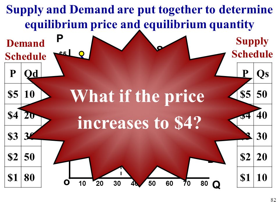 What if the price increases to $4