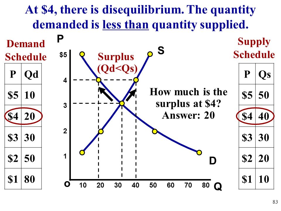 How much is the surplus at $4
