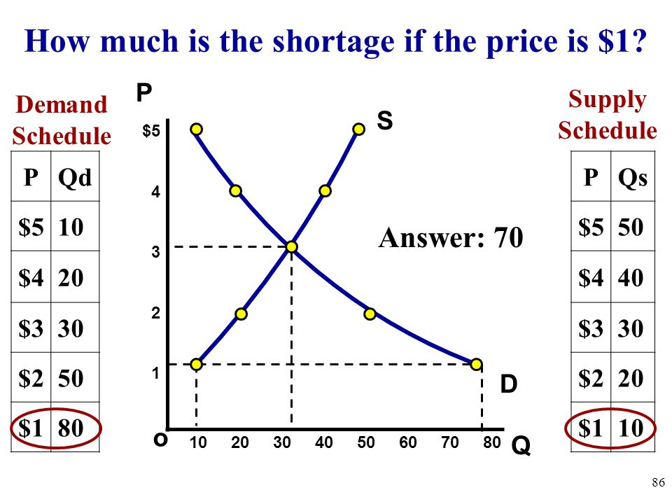 How much is the shortage if the price is $1