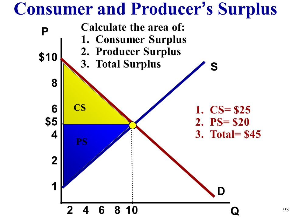 Consumer and Producer's Surplus
