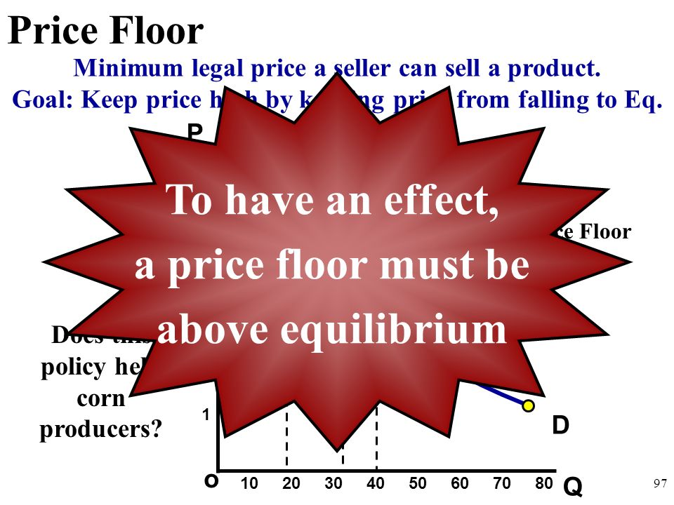 To have an effect, a price floor must be above equilibrium