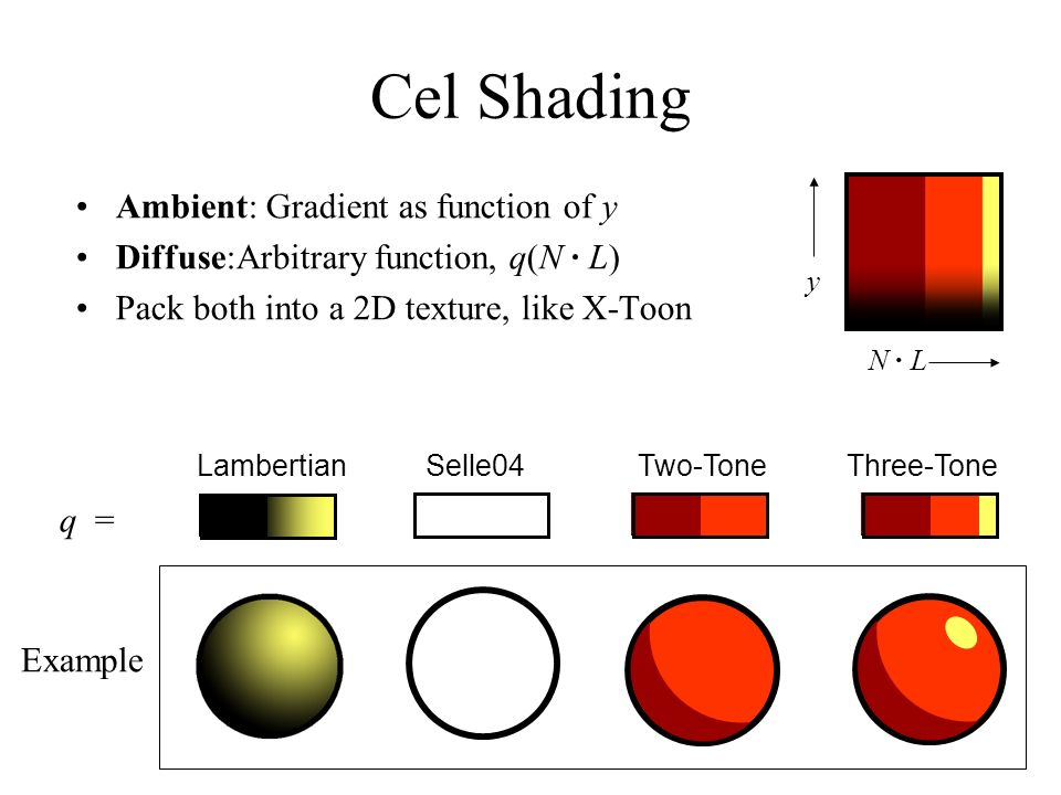 Cel Shading Ambient: Gradient as function of y
