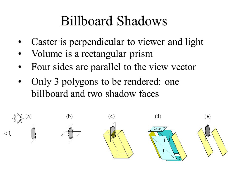 Billboard Shadows Caster is perpendicular to viewer and light