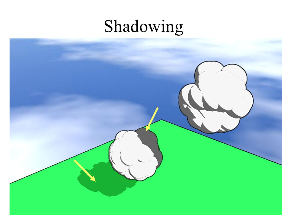 Shadowing Only ~300 polygons in this scene, including shadows