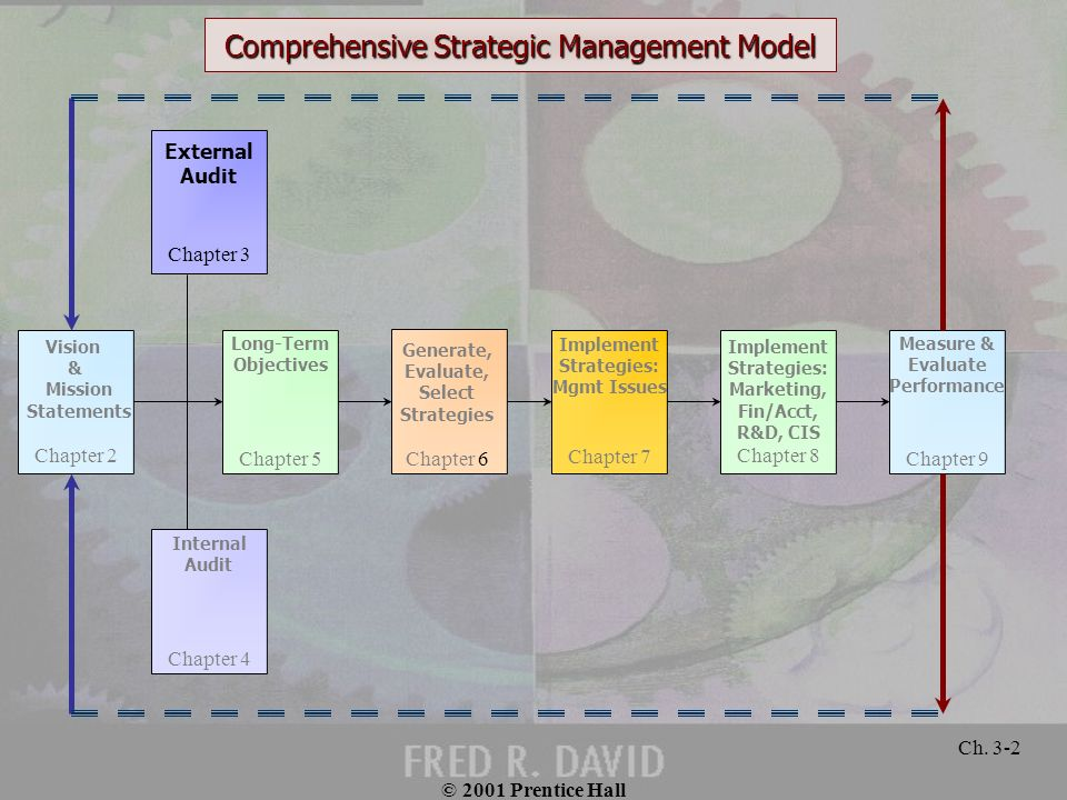 Comprehensive Strategic Management Model