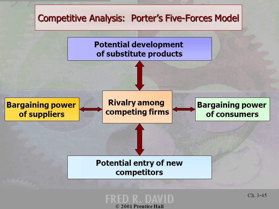 Competitive Analysis: Porter's Five-Forces Model