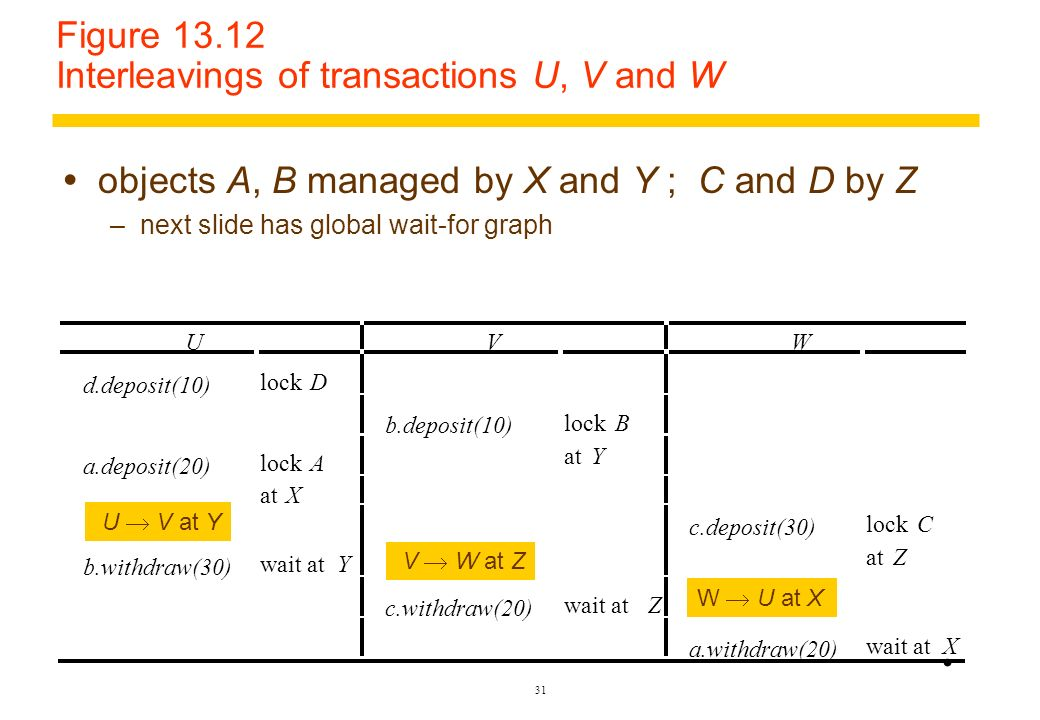 Figure 13.12 Interleavings of transactions U, V and W