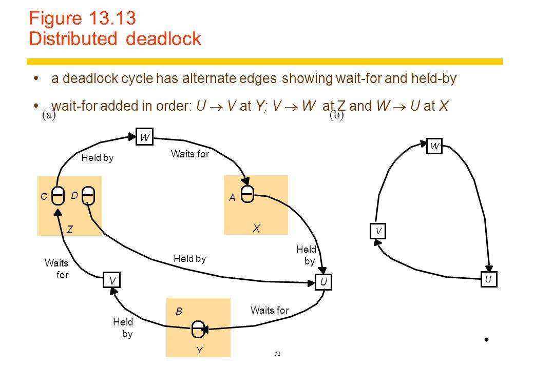 Figure 13.13 Distributed deadlock