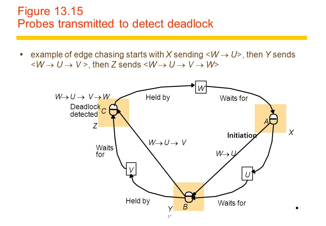 Figure 13.15 Probes transmitted to detect deadlock