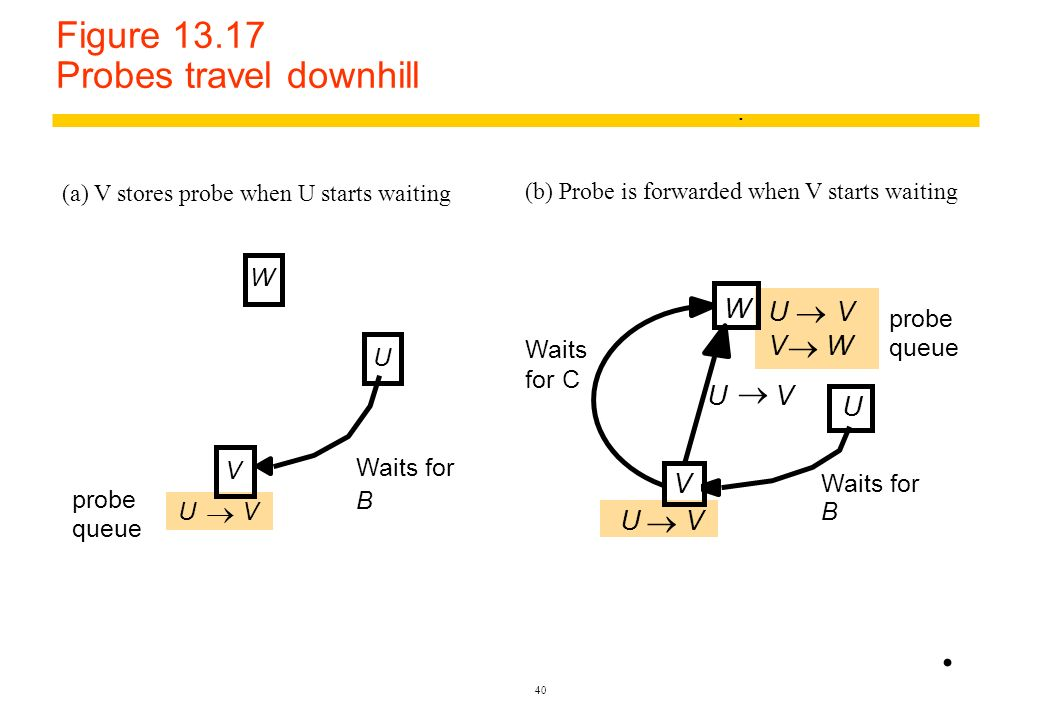 Figure 13.17 Probes travel downhill