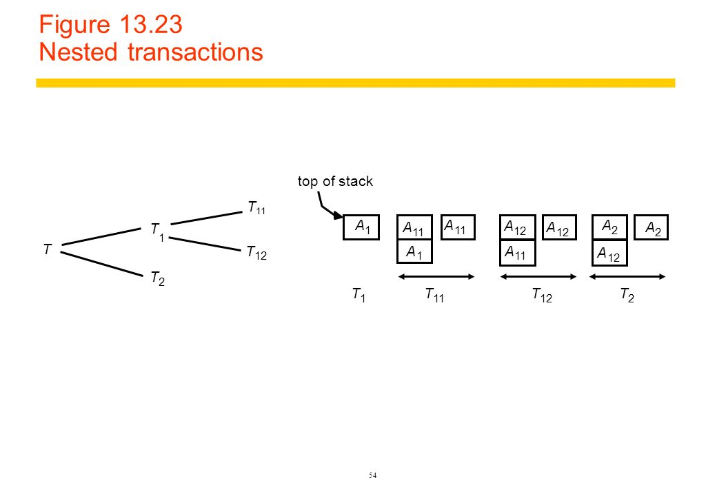 Figure 13.23 Nested transactions