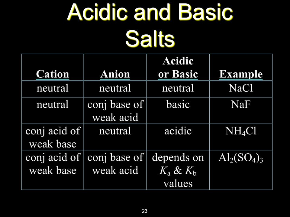 Acidic and Basic Salts 23