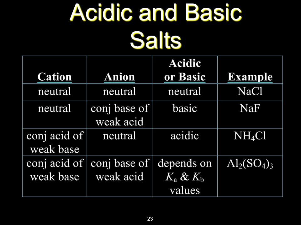 Acidic and Basic Salts 23