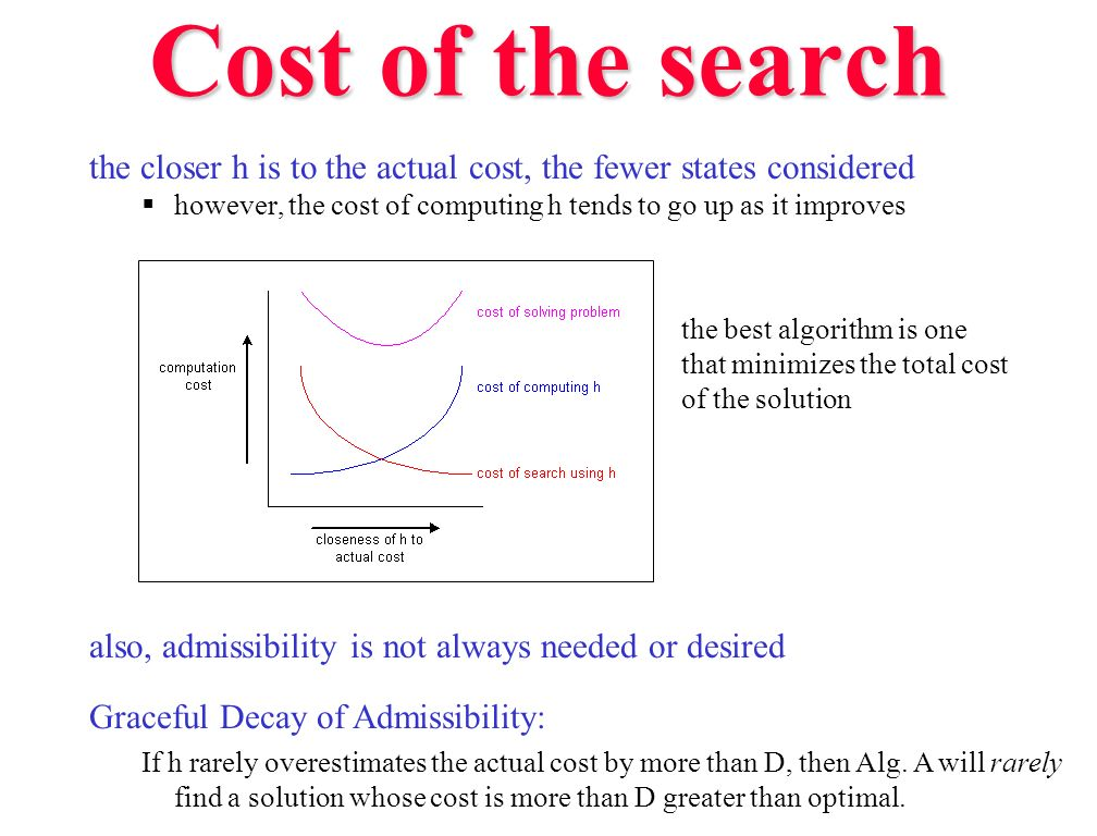 Cost of the search the closer h is to the actual cost, the fewer states considered. however, the cost of computing h tends to go up as it improves.