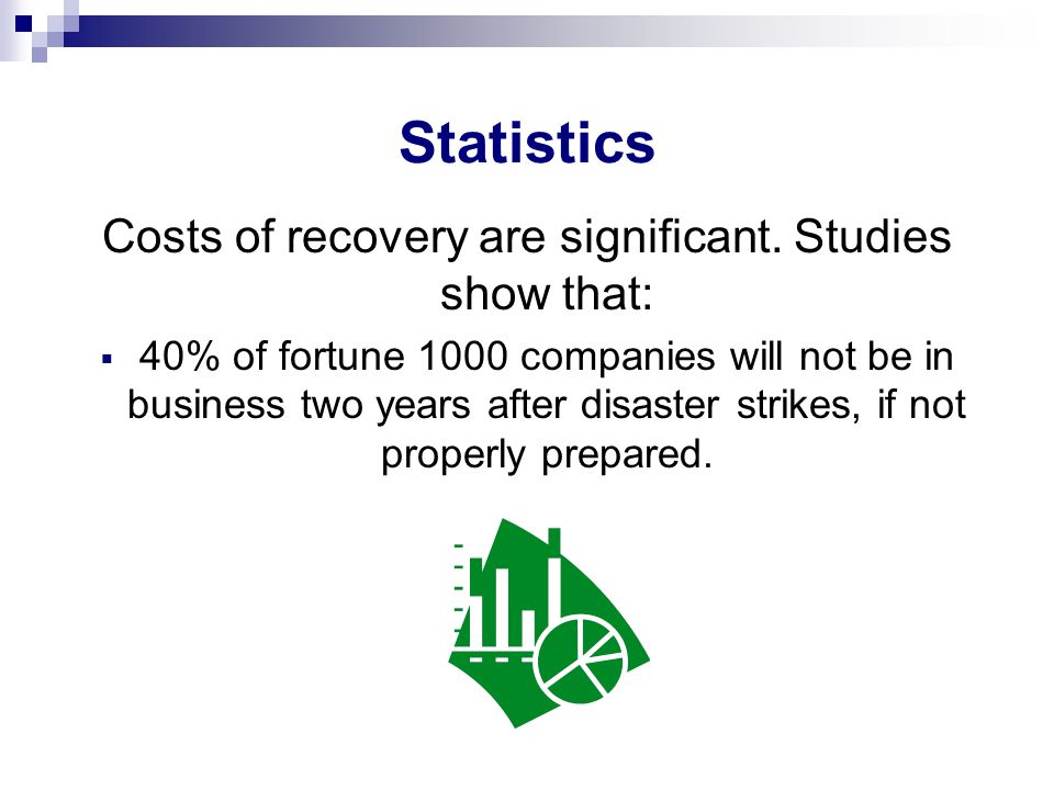 Costs of recovery are significant. Studies show that: