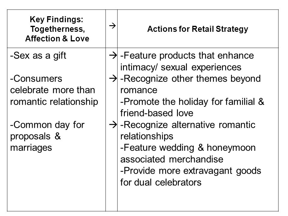 Actions for Retail Strategy