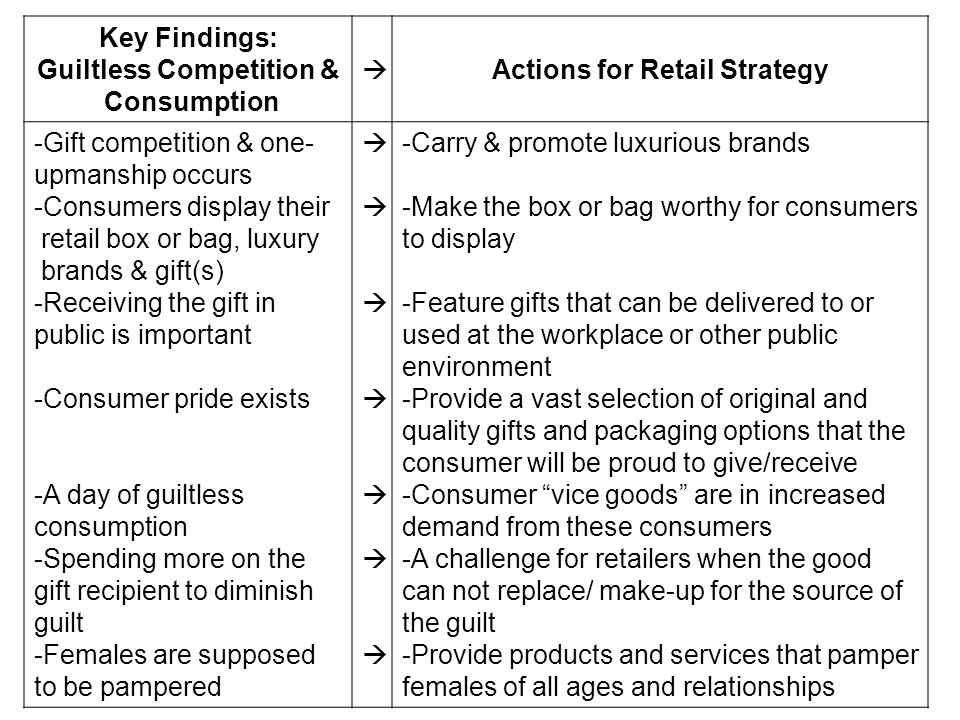 Guiltless Competition & Actions for Retail Strategy