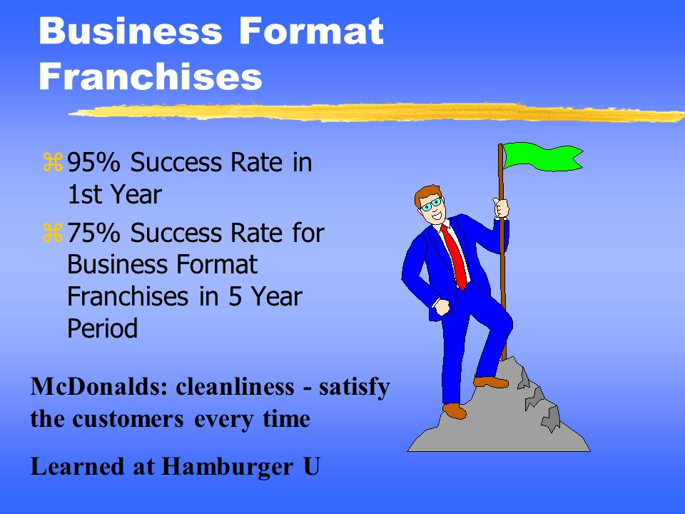 Business Format Franchises