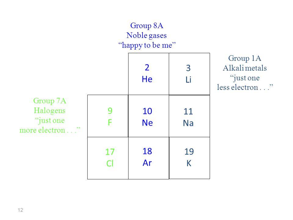 2 3 He Li 9 10 11 F Ne Na 17 18 19 Cl Ar K Group 8A Noble gases