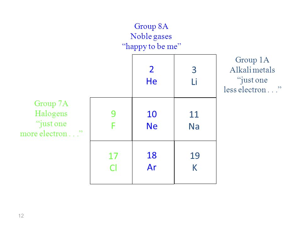 2 3 He Li F Ne Na Cl Ar K Group 8A Noble gases