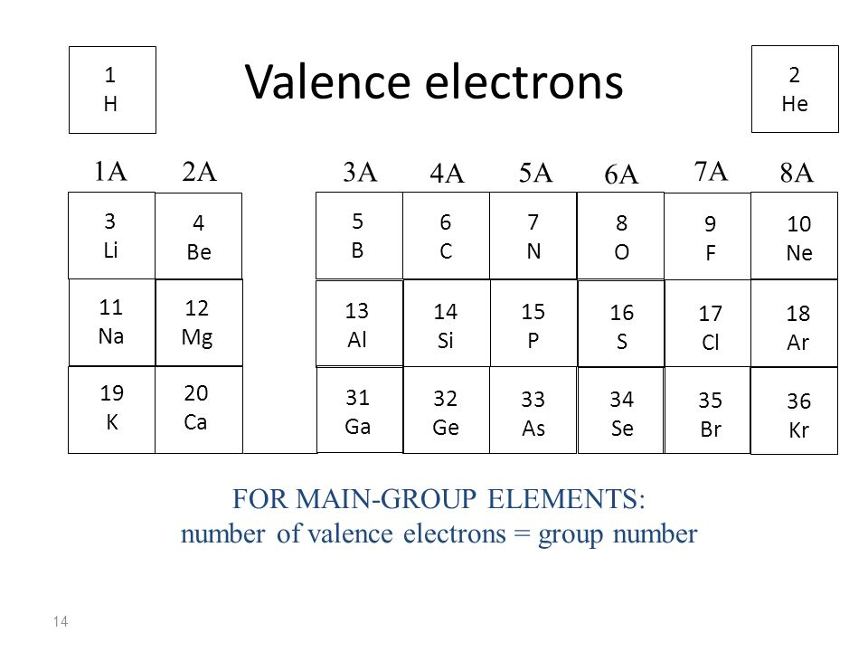 Valence electrons 1A 2A 3A 4A 5A 6A 7A 8A FOR MAIN-GROUP ELEMENTS: