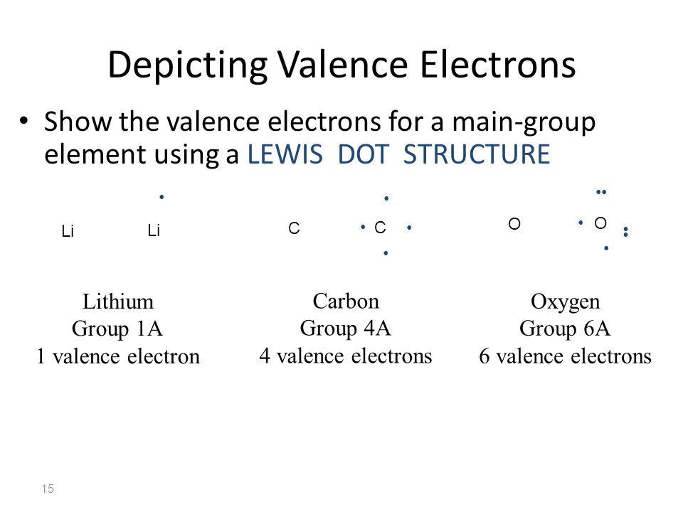 Depicting Valence Electrons