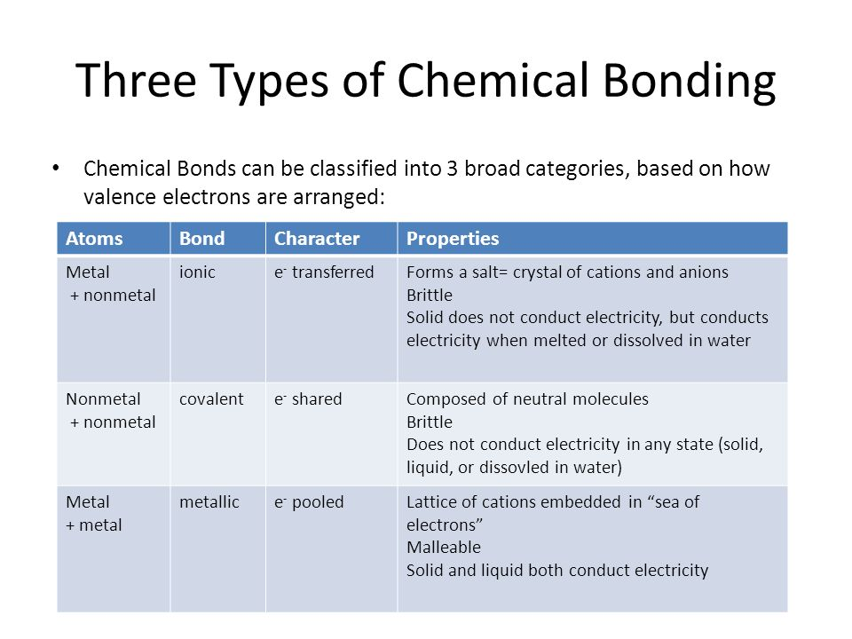 Three Types of Chemical Bonding
