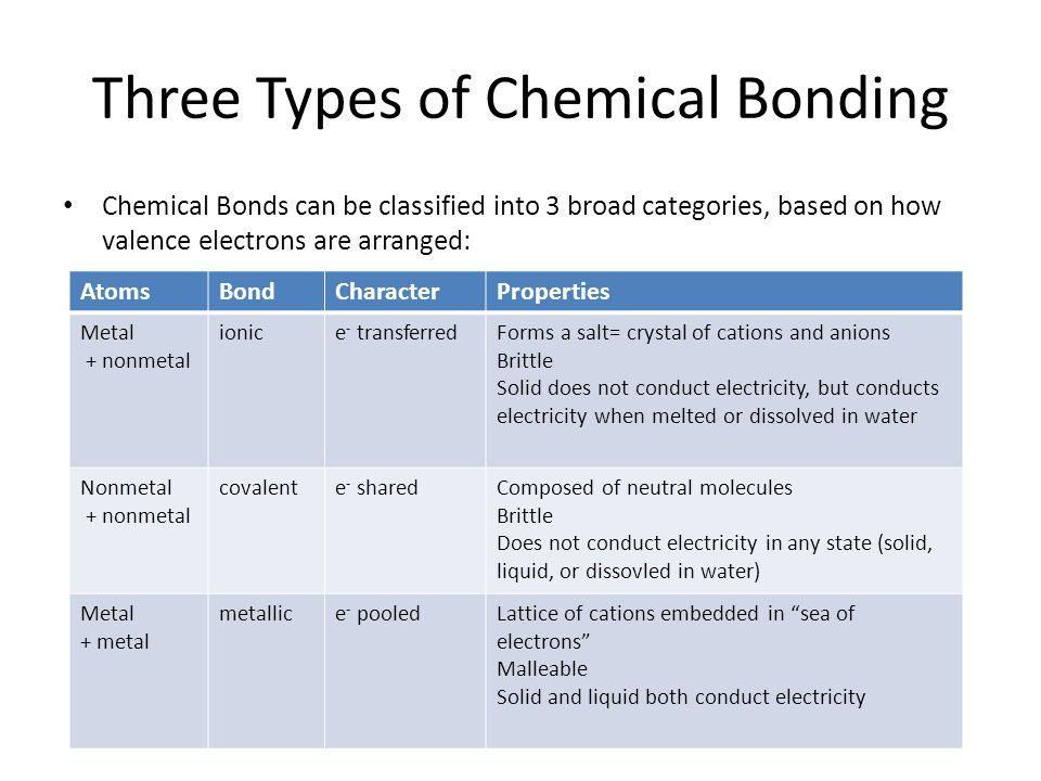 Three Types of Chemical Bonding