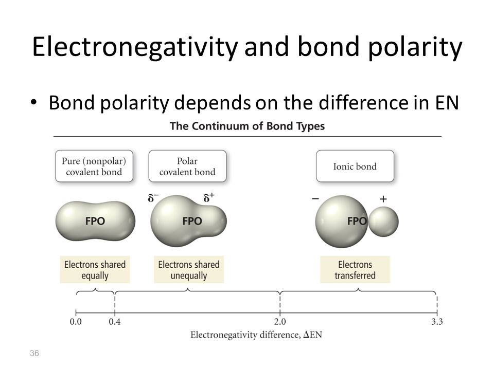 Electronegativity and bond polarity