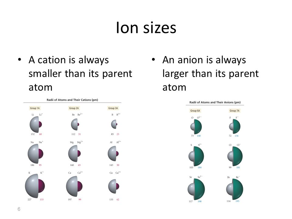 Ion sizes A cation is always smaller than its parent atom