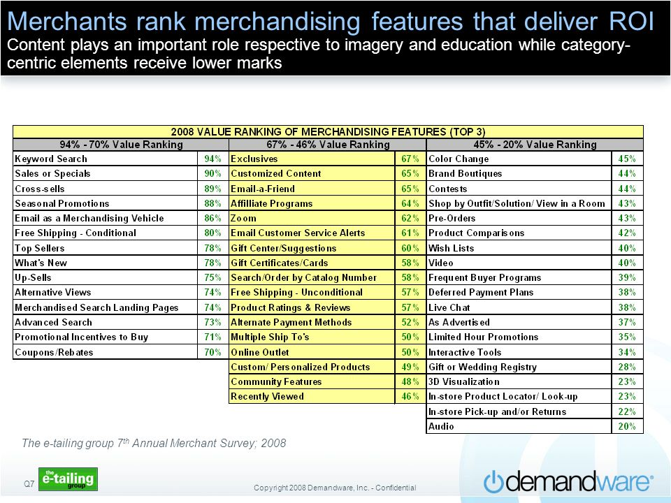 Merchants rank merchandising features that deliver ROI Content plays an important role respective to imagery and education while category-centric elements receive lower marks