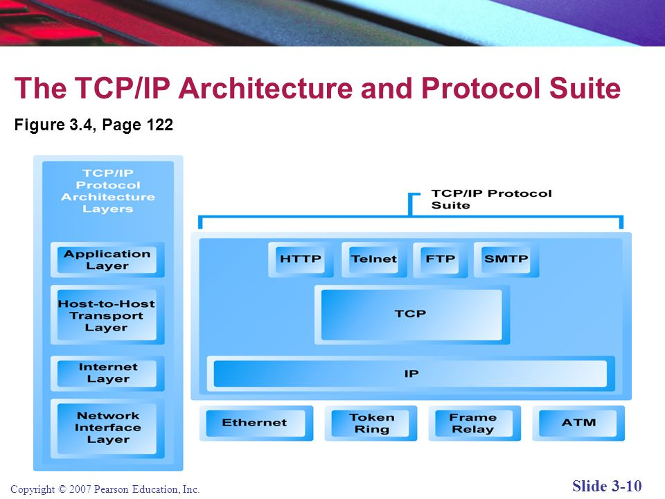 The TCP/IP Architecture and Protocol Suite