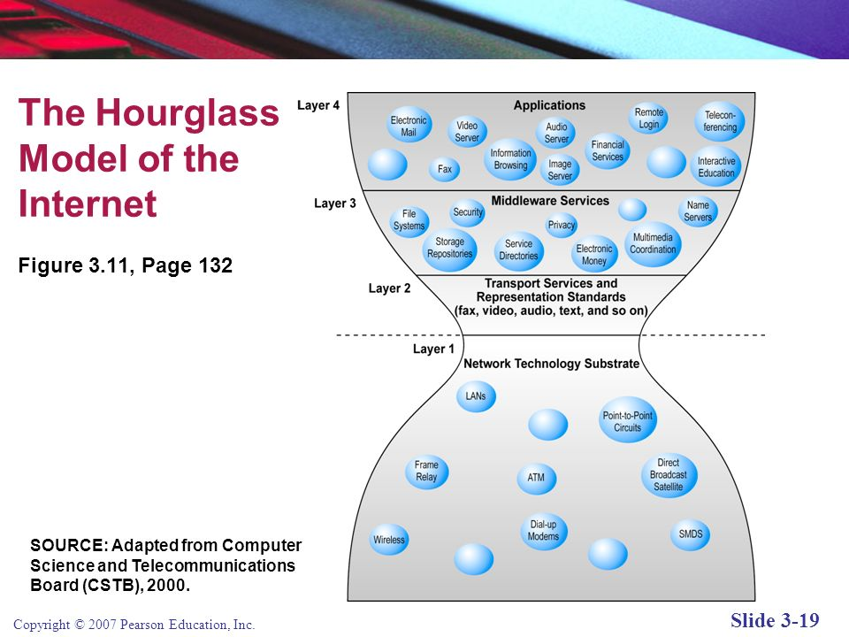 The Hourglass Model of the Internet