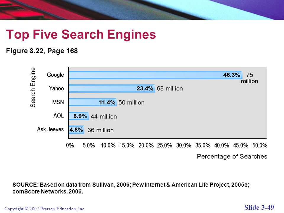 Top Five Search Engines