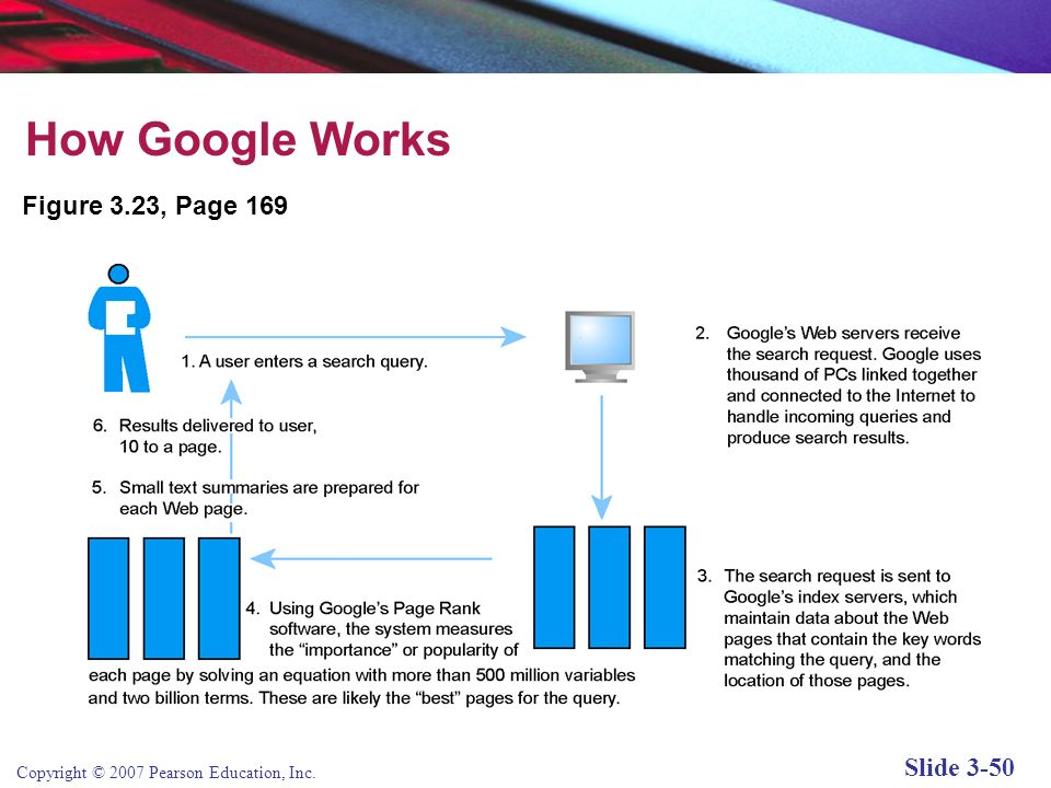 How Google Works Figure 3.23, Page 169