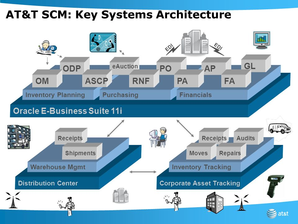 AT&T SCM: Key Systems Architecture