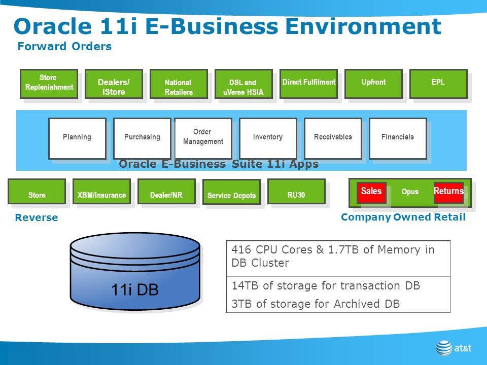 Oracle 11i E-Business Environment