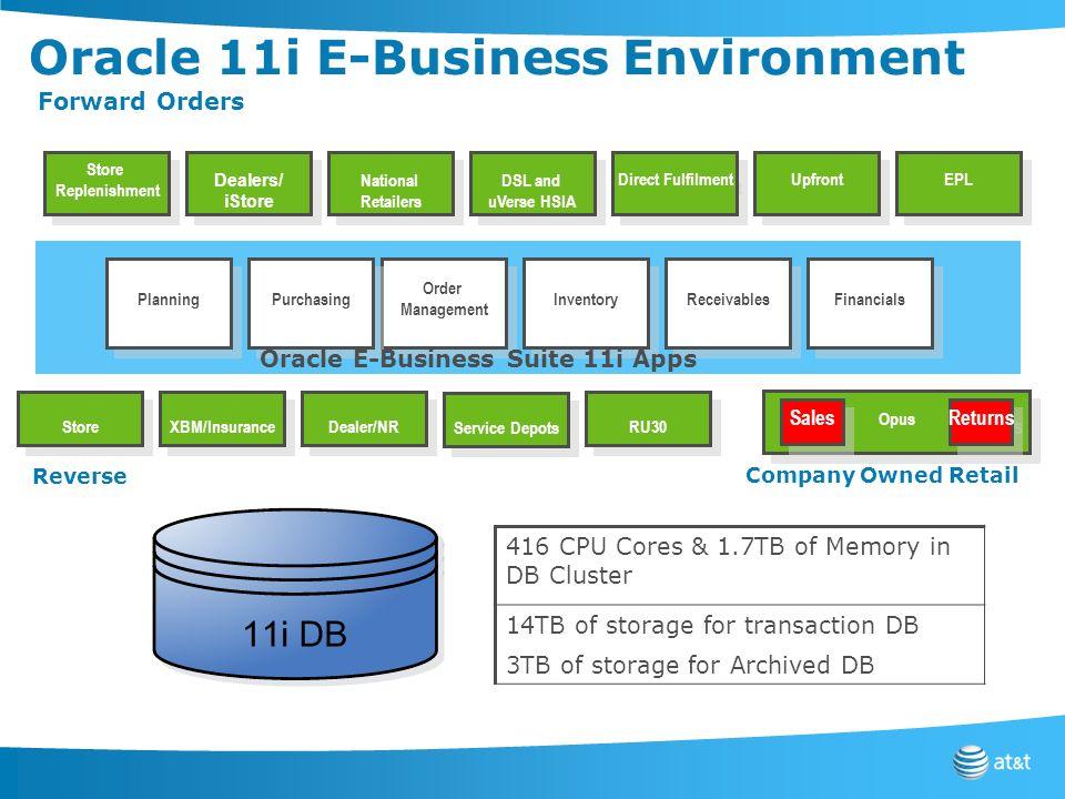 Oracle 11i E-Business Environment