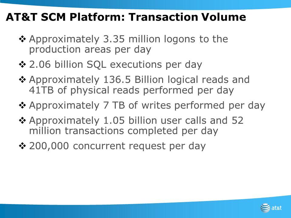 AT&T SCM Platform: Transaction Volume