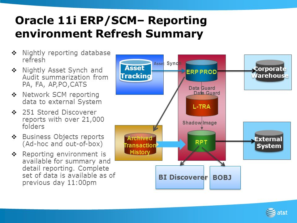 Oracle 11i ERP/SCM– Reporting environment Refresh Summary