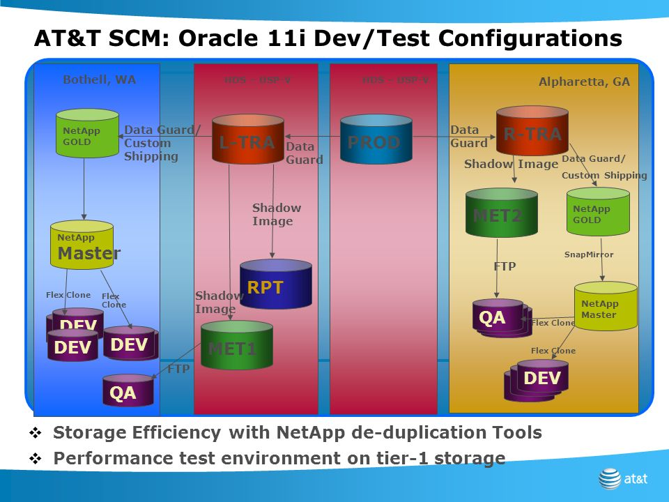 AT&T SCM: Oracle 11i Dev/Test Configurations