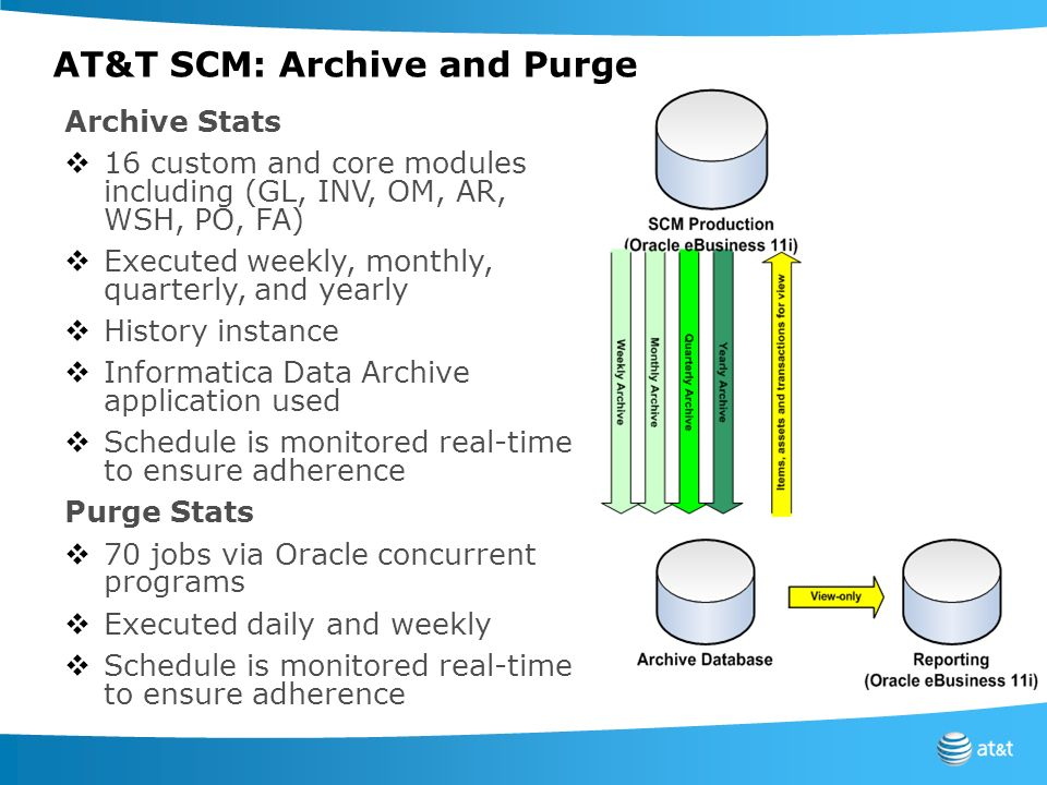 AT&T SCM: Archive and Purge
