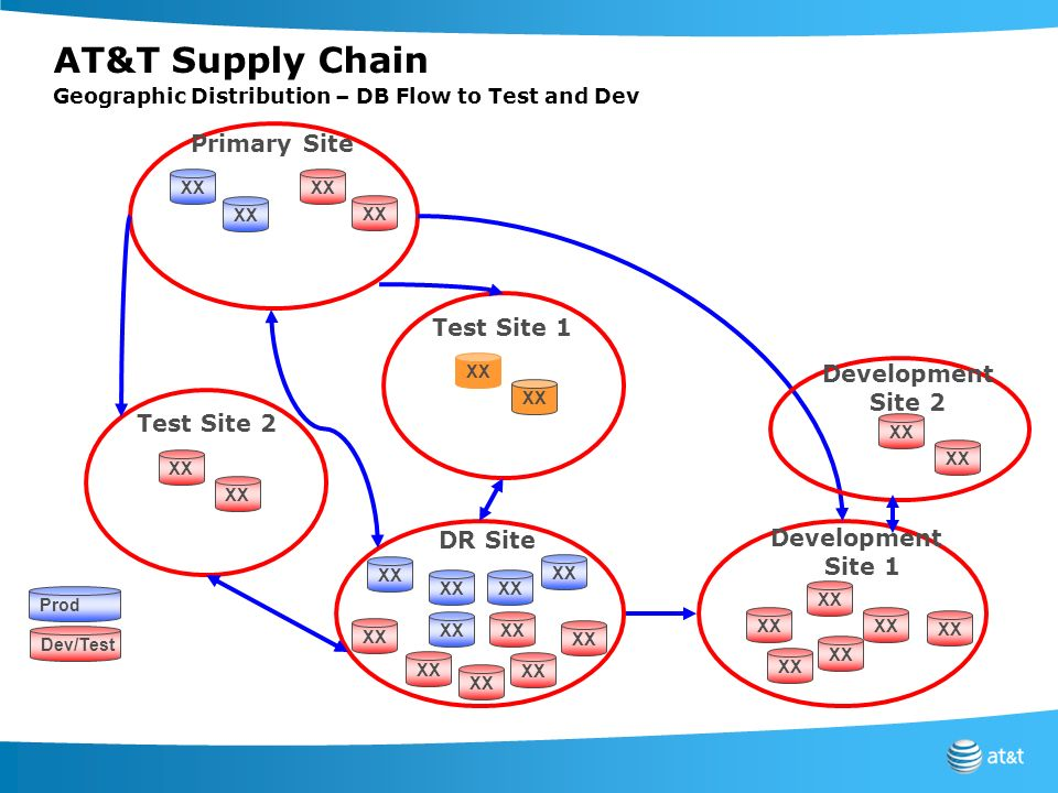 AT&T Supply Chain Geographic Distribution – DB Flow to Test and Dev